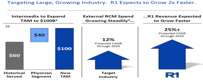 r1 company slide presentation growth 2018