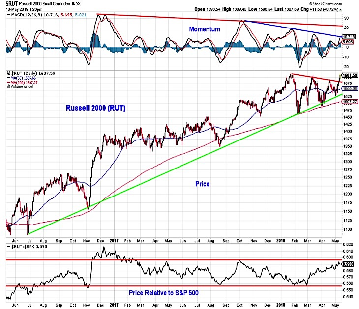 russell 2000 stock market index breakout higher investing outlook_11 may 2018