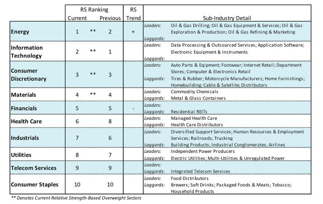 sectors stock market ranking performance_week may 21