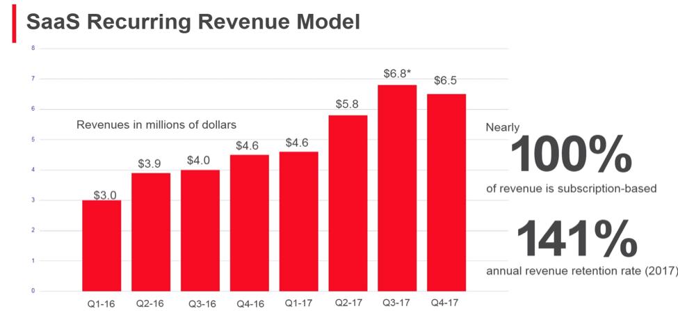 shot spotter revenue growth_company presentation_year 2018