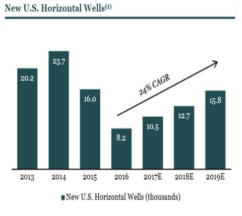 solaris oil horizontal wells chart company graph growth