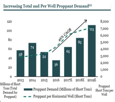solaris oil wells demand chart company graph growth