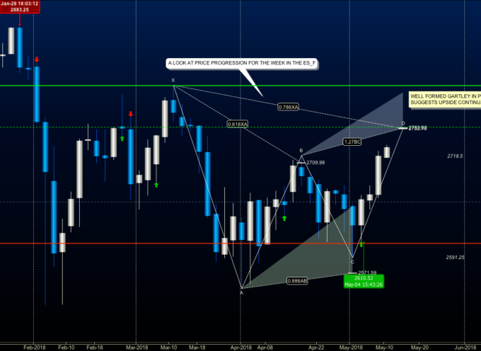 S&P 500 Bullish Gartley Pattern Points To Higher Targets
