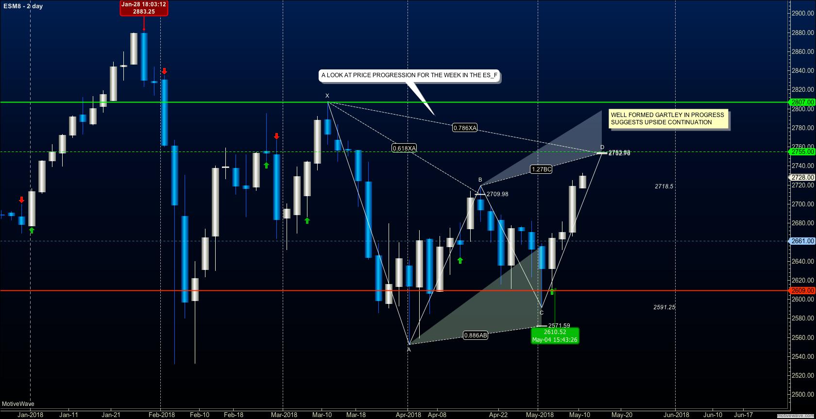 s&p 500 bullish gartley pattern continuation chart_may 14 investing