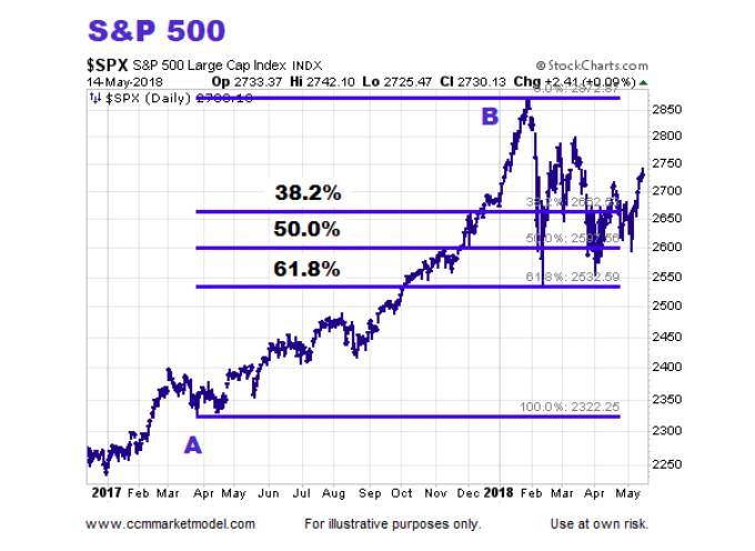 2018 Debate: Stock Market Correction Or New Bear Market?