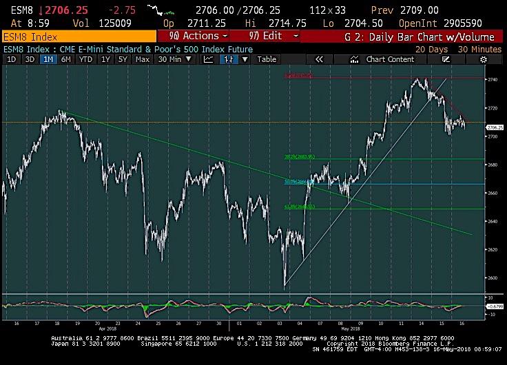 s&p 500 futures chart fibonacci price support may 16