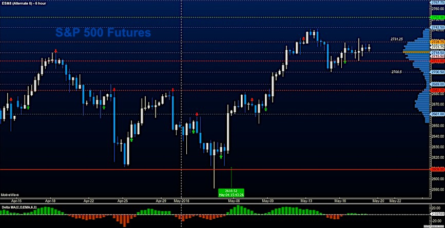 s&p 500 futures es mini may 18 trading outlook chart analysis