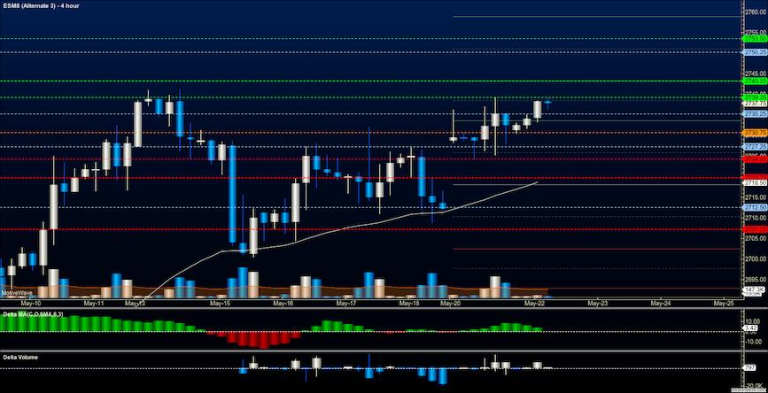 s&p 500 futures es mini trading may 22 analysis news