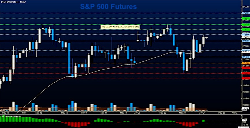 s&p 500 futures es mini trading may 24 analysis price levels targets_news chart