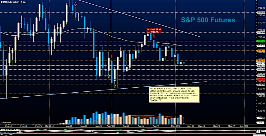 s&p 500 futures es mini trading may 4 friday news investing chart