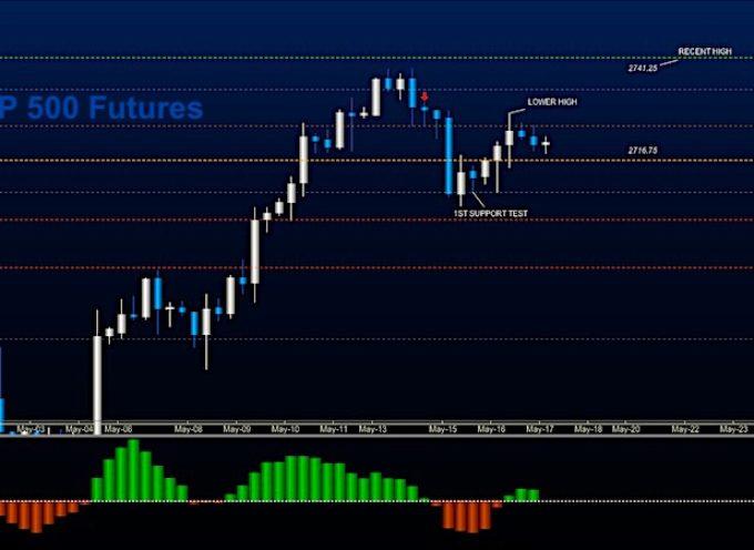 S&P 500 Futures Trading Update: Market Drift