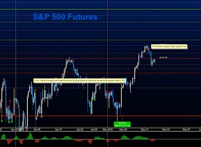 S&P 500 Futures Trading Update: Testing Key Support