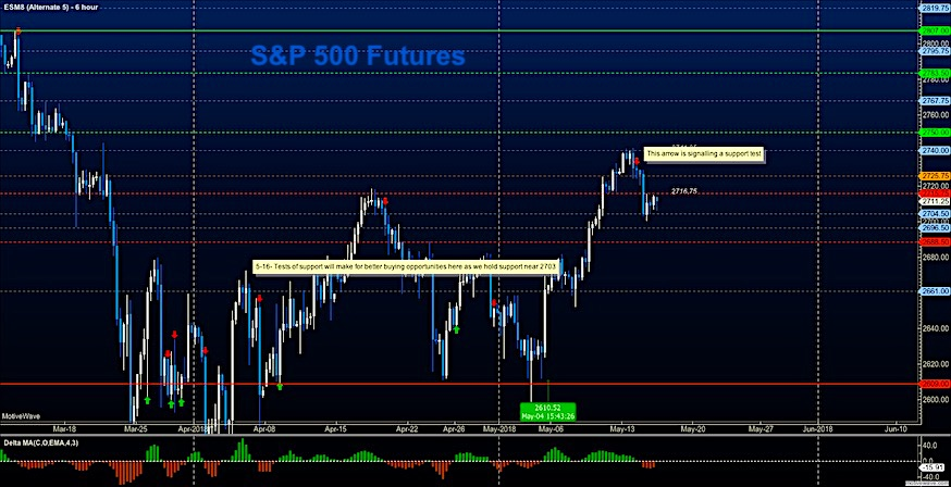s&p 500 futures may 16 stock market trading chart research
