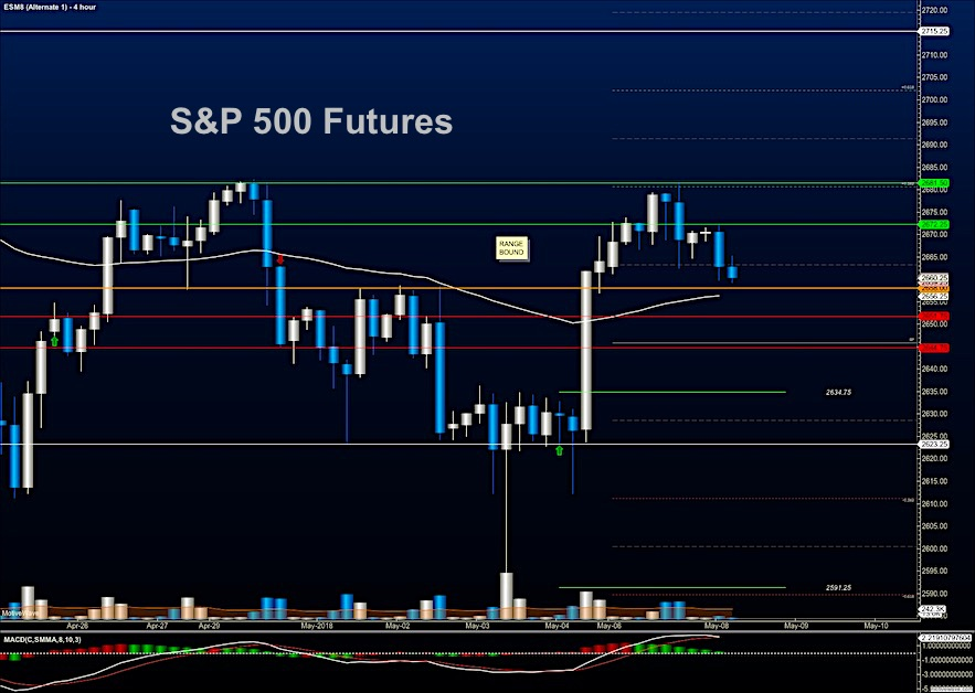 s&p 500 futures may 8 stock market analysis research chart image