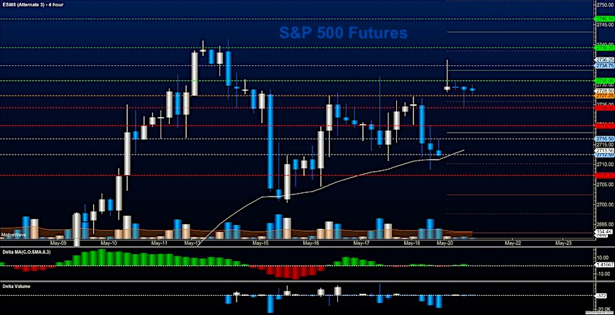 S p 500 futures trading outlook up up and away see it market