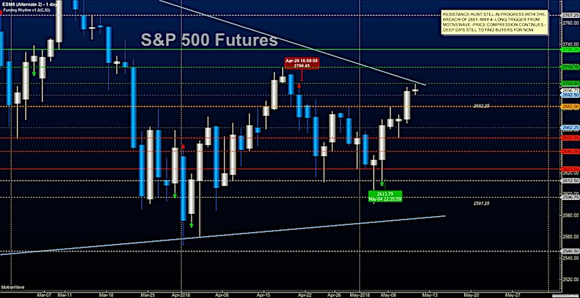 s&p 500 futures trading may 10 price targets analysis news image