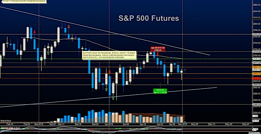 s&p 500 futures trading may 2 analysis support image