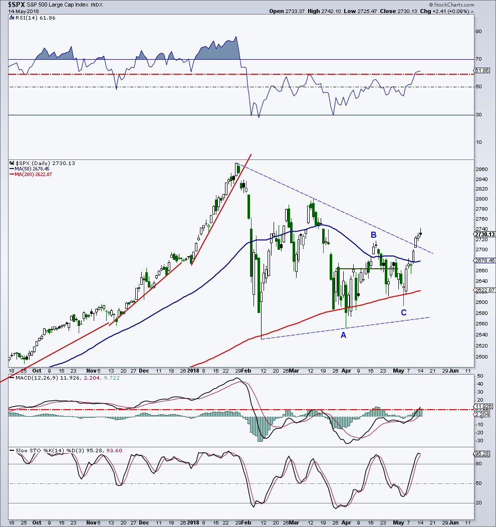 s&p 500 stock market index breakout bullish higher investing_may 15