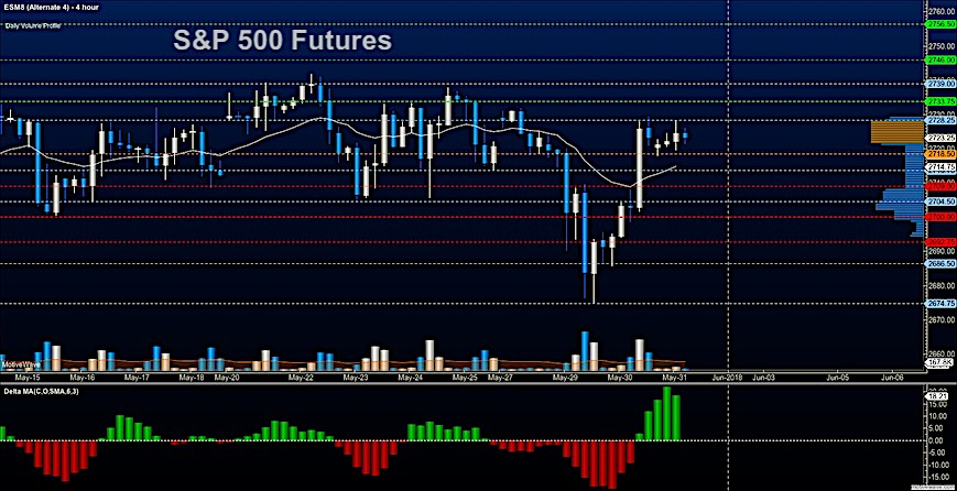 s&p 500 stock market index futures may 31 trading price targets analysis