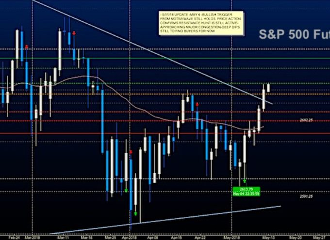 S&P 500 Futures Update (May 11): Into Price Congestion