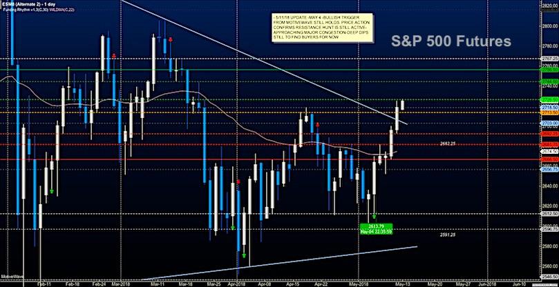 s&p 500 trading may 11 stock market futures analysis news chart