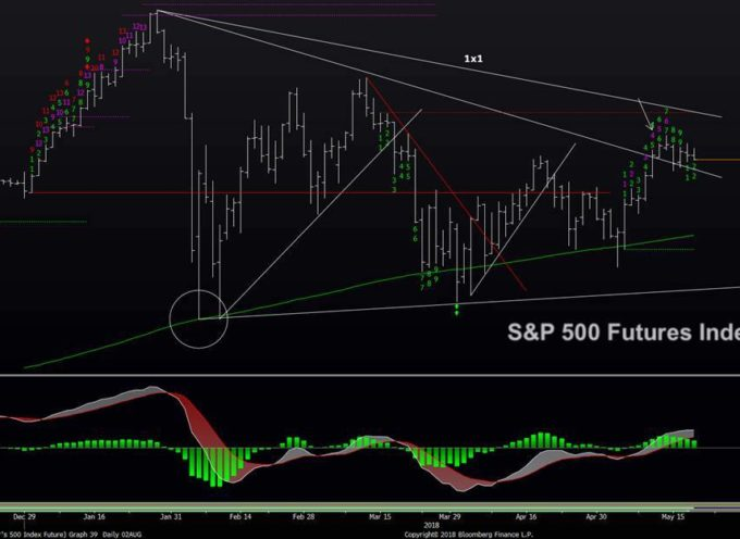 S&P 500 Trading Update: Stocks Stall, Upside Limited