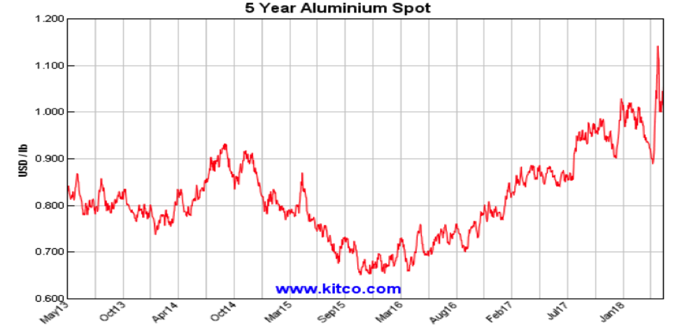 spot aluminum prices higher year 2018_investing alcoa_kitco chart
