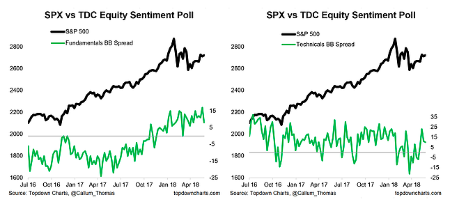 stocks bonds sentiment poll investing research_week may 28