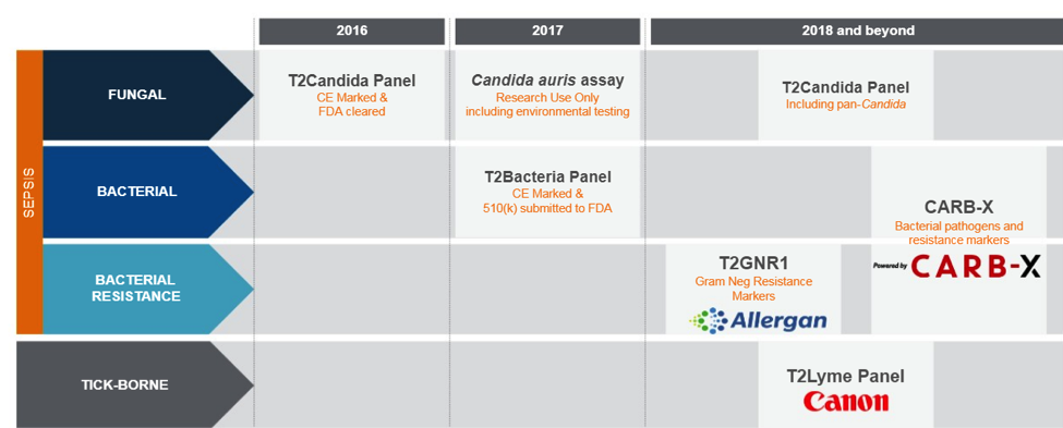 t2 biosystems company products