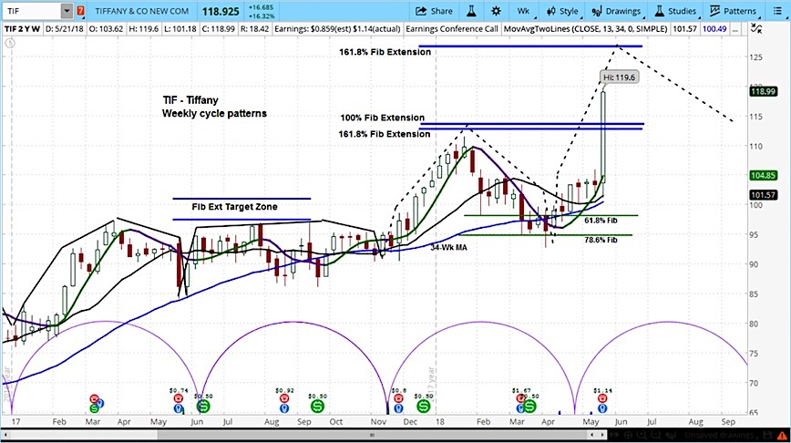 tiffany company stock rally earnings tif research analysis chart_23 may