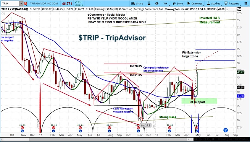 trip advisor stock research analysis forecast chart_9 may 2018