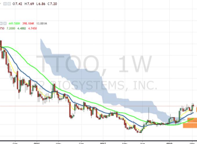 T2 Biosystems (TTOO): A Potential Multi-Bagger