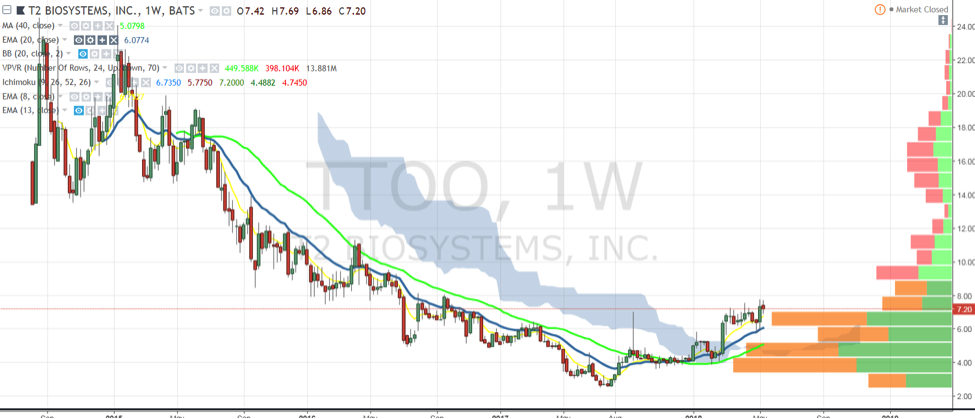 ttoo t2 biosystems stock chart analysis research investing may 18