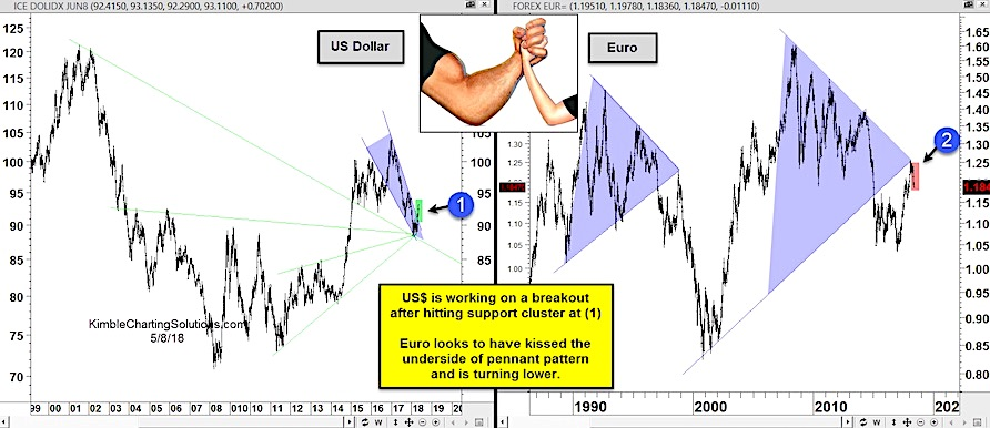 us dollar bullish euro bearish investing chart patterns analysis_9 may 2018