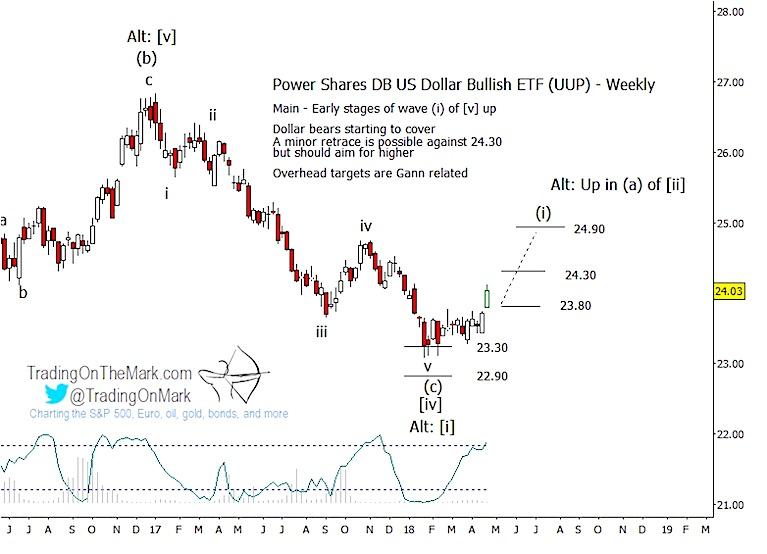us dollar elliott wave forecast outlook analysis etf uup chart_year 2018
