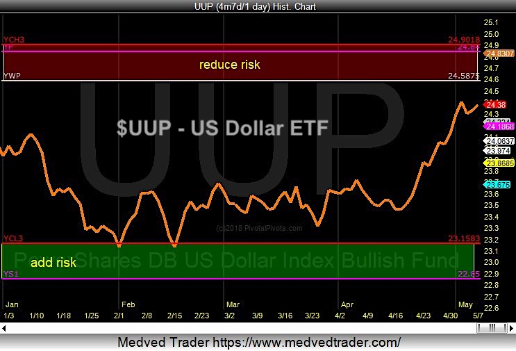 us dollar etf uup yearly price pivots resistance_rally_8 may 2018