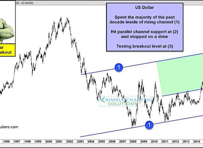 US Dollar Correction Over? Big Test Underway!