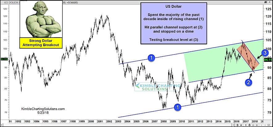 us dollar index chart down trend resistance test important_24 may 2018
