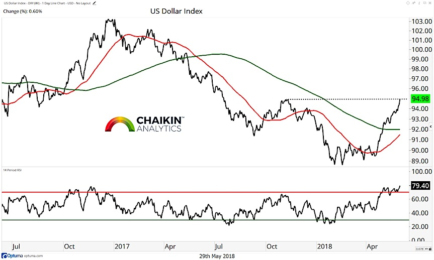 us dollar index trend analysis chart investing research_30 may 2018