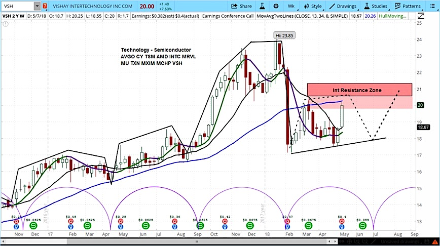 vsh vishay intertechnology stock chart analysis investing_8 may 2018