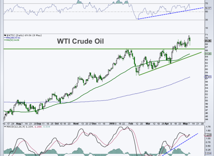 Crude Oil Update: Bullish Posture Has Room To Mid-$70's