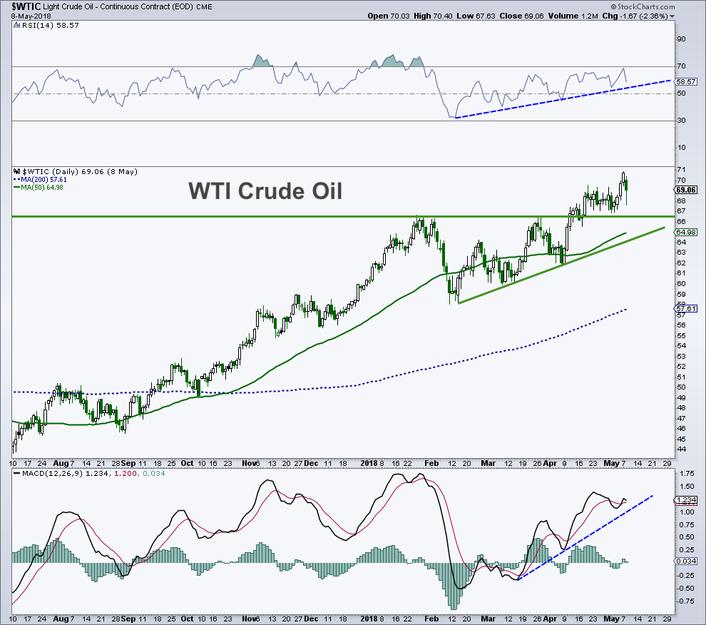 wti crude oil price rally higher price target 75_chart_9 may 2018