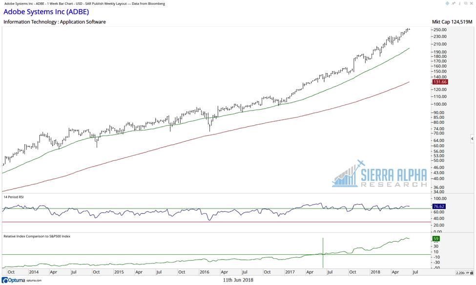 adobe stock chart relative strength investing adbe analysis_june 2018