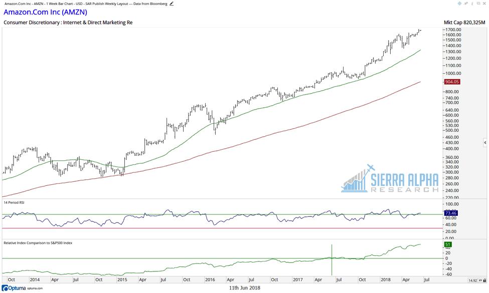 amazon stock chart relative strength investing amzn analysis_june 2018