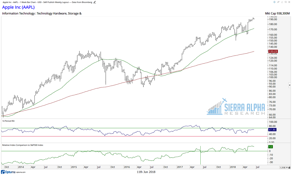 apple stock chart relative strength investing aapl analysis_june 2018
