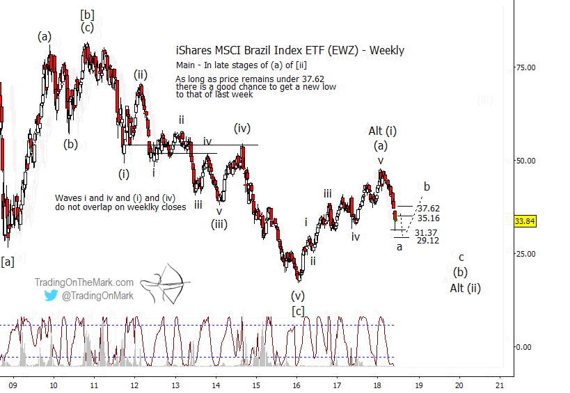 brazil etf decline elliott wave targets chart image_year 2018_june update