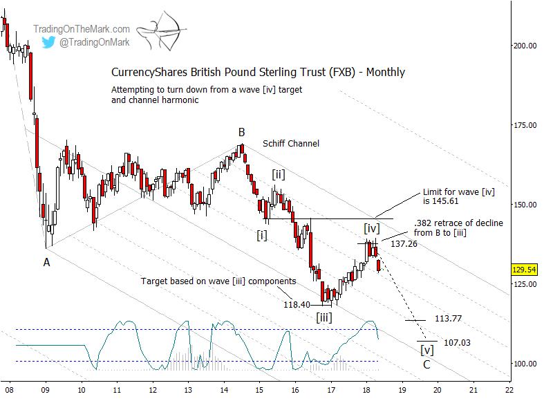 british pound elliott wave forecast long term years 2018 2019