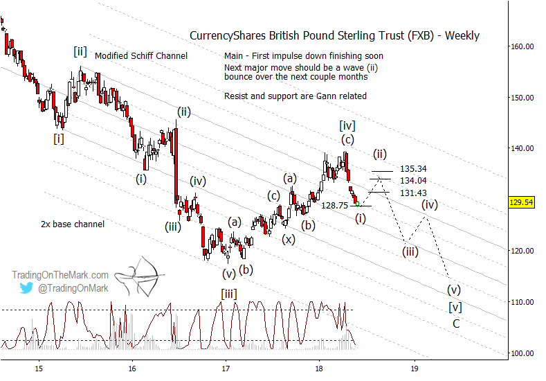 british pound sterling elliott wave forecast sub waves final bottom year 2019