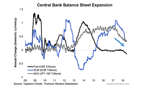 central bank balance sheet expansion_united states europe japan_10 years_june 2018