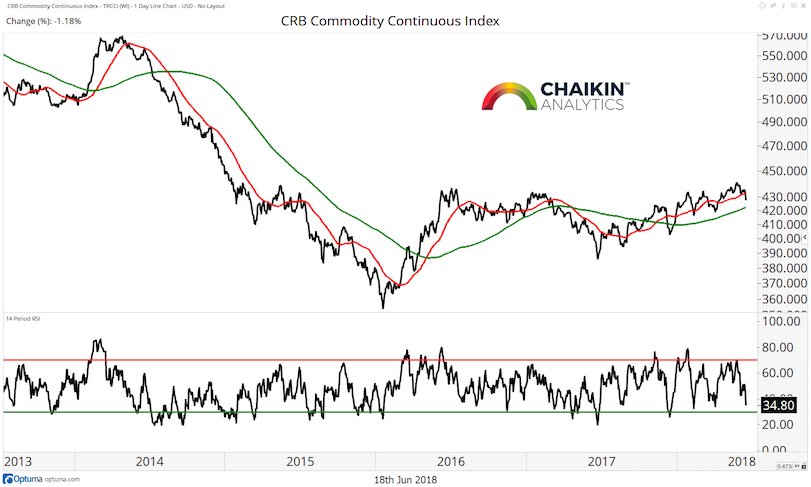 commodities index trend neutral higher chart image_18 june